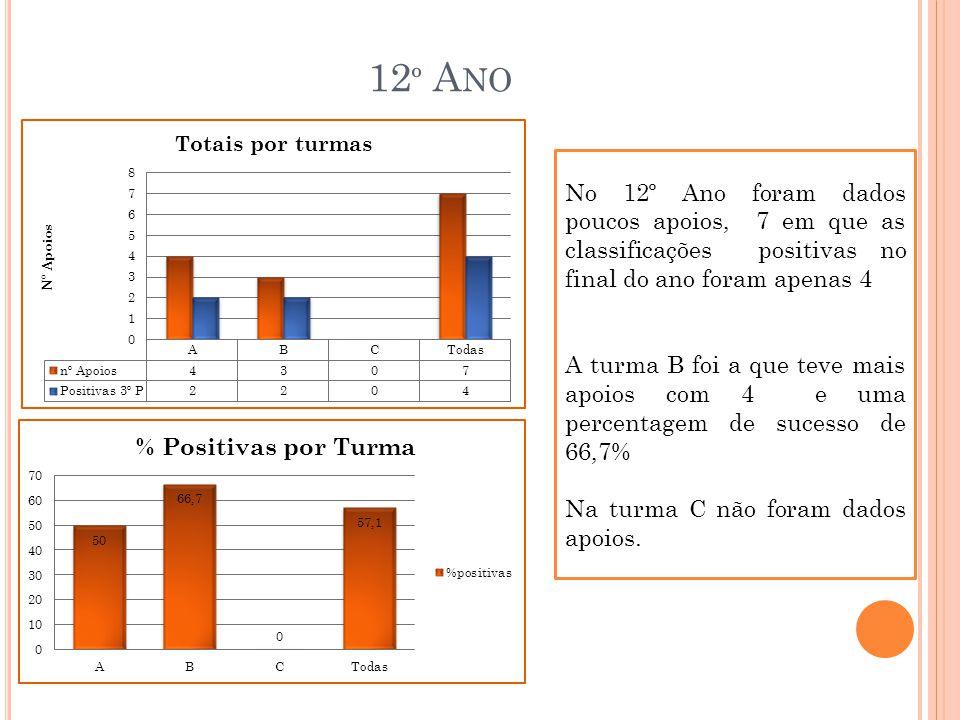 12 º A NO No 12º Ano foram dados poucos apoios, 7 em que as classificações positivas no final do ano foram apenas 4 A turma B foi a que teve mais apoios com 4 e uma percentagem de sucesso de 66,7% Na turma C não foram dados apoios.