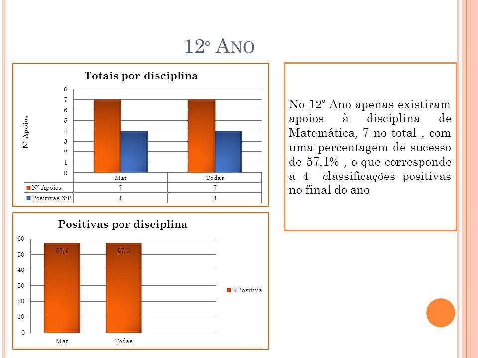 12 º A NO No 12º Ano apenas existiram apoios à disciplina de Matemática, 7 no total, com uma percentagem de sucesso de 57,1%, o que corresponde a 4 classificações positivas no final do ano