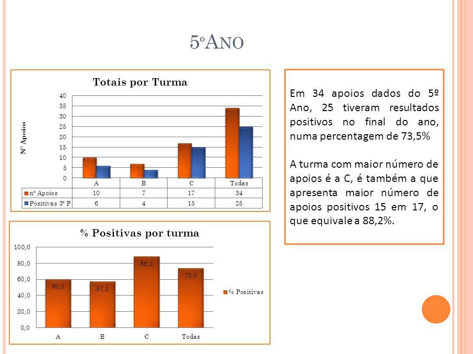 5 º A NO Em 34 apoios dados do 5º Ano, 25 tiveram resultados positivos no final do ano, numa percentagem de 73,5% A turma com maior número de apoios é a C, é também a que apresenta maior número de apoios positivos 15 em 17, o que equivale a 88,2%.