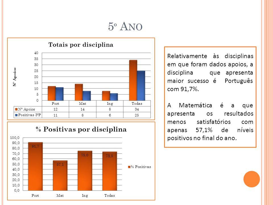 5 º A NO Relativamente às disciplinas em que foram dados apoios, a disciplina que apresenta maior sucesso é Português com 91,7%.