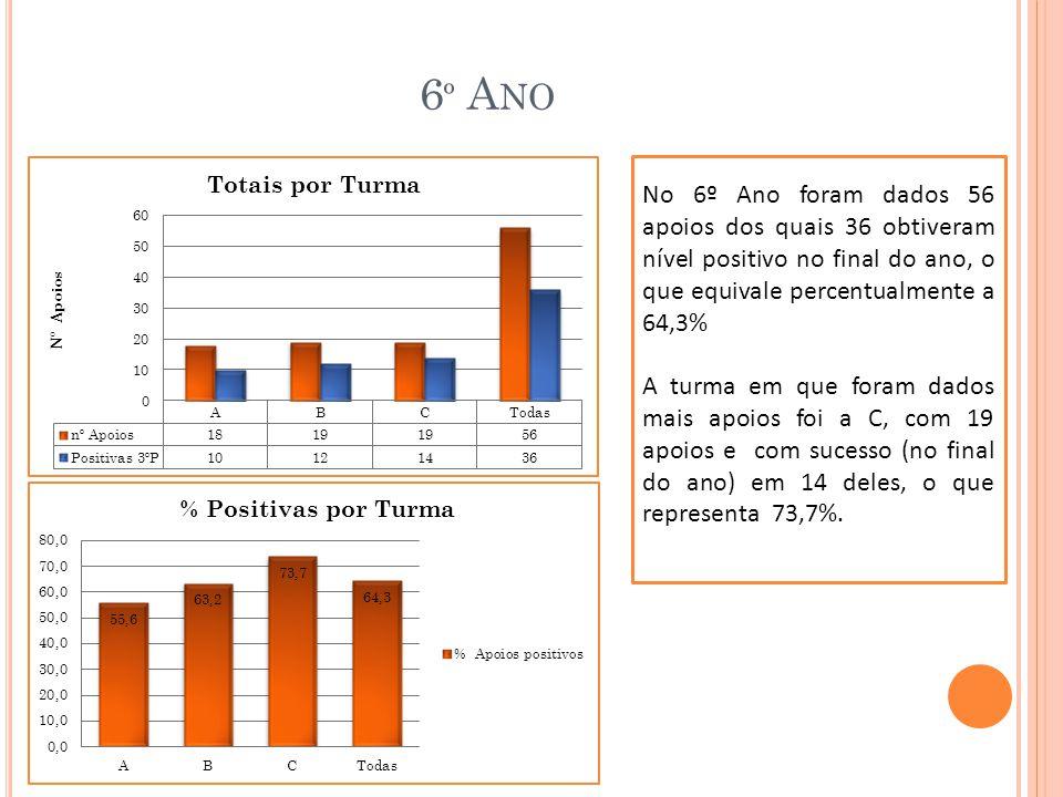 11 º A NO No 11º Ano foram dados 30 apoios dos quais 17 obtiveram classificações positivas no final do ano o que equivale a uma percentagem de 56,7% As disciplinas com maior sucesso são o Português, Inglês e Biologia com 100%, (mas com apenas 4, 4 e 2 apoios respectivamente) A F.Q e a Matemática foram as disciplinas com maior número de apoios e cujo sucesso foi baixo, apenas 28,6 e 36,4 respectivamente