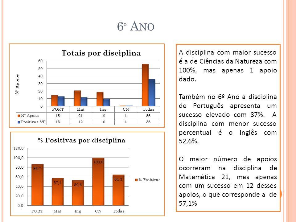 6 º A NO A disciplina com maior sucesso é a de Ciências da Natureza com 100%, mas apenas 1 apoio dado.