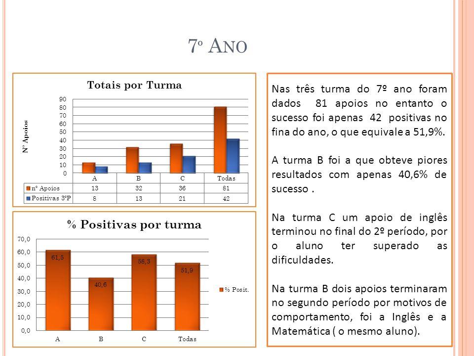 7 º A NO A disciplina com maior número da apoios foi a Matemática (29), mas foi também a que apresentou menor sucesso no final do ano, apenas 9 positivas, num total 37,9%.