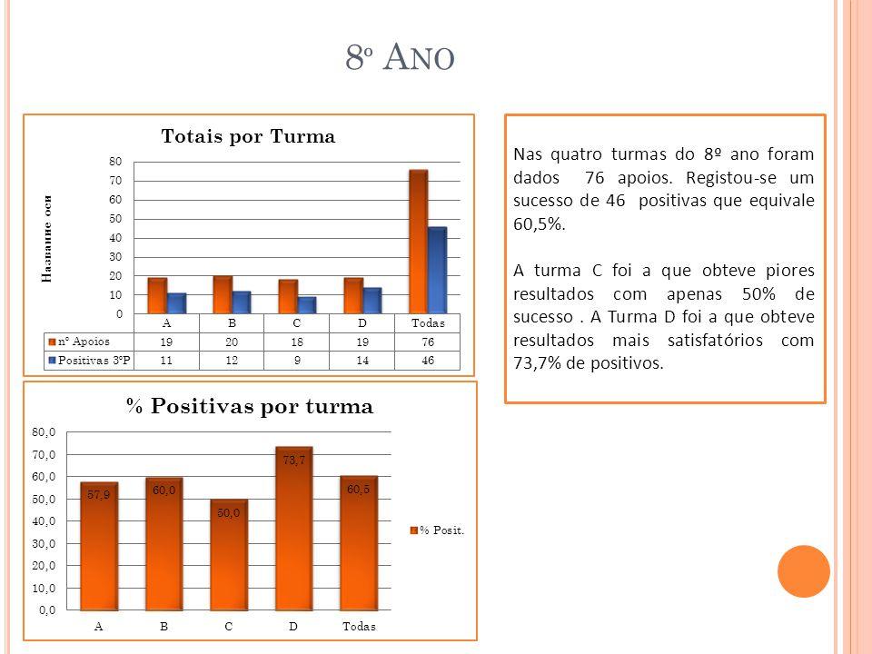 8 º A NO A disciplina com maior número da apoios foi a Matemática (30), mas foi também a que apresentou menor sucesso no final do ano, apenas 14 positivas, num total 46,7%.