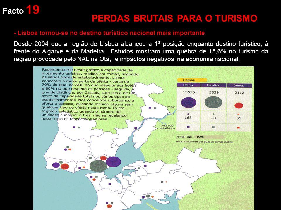 Facto 19 - Lisboa tornou-se no destino turístico nacional mais importante Desde 2004 que a região de Lisboa alcançou a 1ª posição enquanto destino turístico, à frente do Algarve e da Madeira.