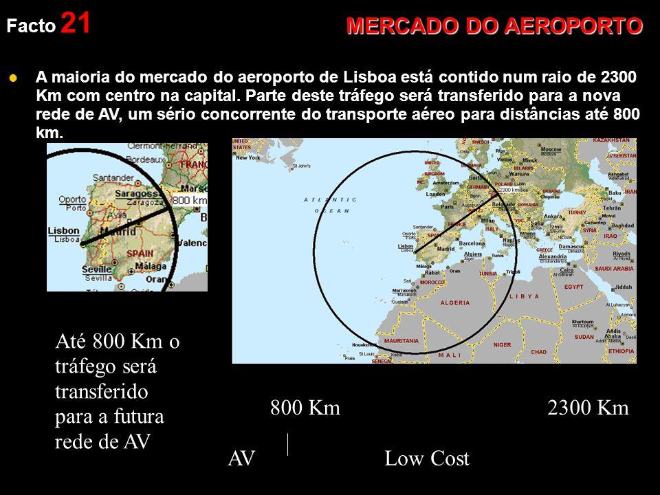 Facto 21 MERCADO DO AEROPORTO  A maioria do mercado do aeroporto de Lisboa está contido num raio de 2300 Km com centro na capital.
