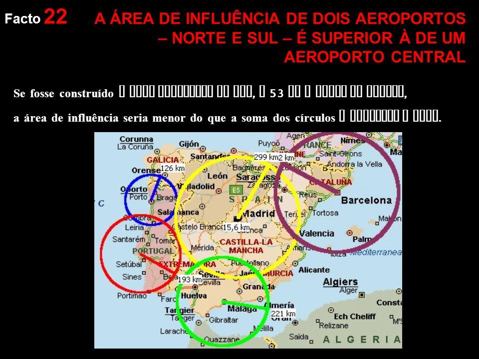 Facto 22 A ÁREA DE INFLUÊNCIA DE DOIS AEROPORTOS – NORTE E SUL – É SUPERIOR À DE UM AEROPORTO CENTRAL Se fosse construído o novo aeroporto na Ota, a 53 Km a norte de Lisboa, a área de influência seria menor do que a soma dos círculos a vermelho e azul.