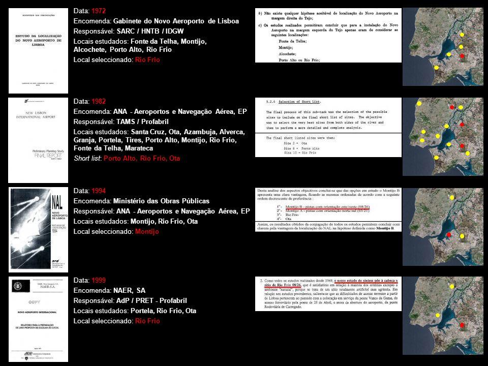 01A Data: 1972 Encomenda: Gabinete do Novo Aeroporto de Lisboa Responsável: SARC / HNTB / IDGW Locais estudados: Fonte da Telha, Montijo, Alcochete, Porto Alto, Rio Frio Local seleccionado: Rio Frio Data: 1982 Encomenda: ANA - Aeroportos e Navegação Aérea, EP Responsável: TAMS / Profabril Locais estudados: Santa Cruz, Ota, Azambuja, Alverca, Granja, Portela, Tires, Porto Alto, Montijo, Rio Frio, Fonte da Telha, Marateca Short list: Porto Alto, Rio Frio, Ota Data: 1999 Encomenda: NAER, SA Responsável: AdP / PRET - Profabril Locais estudados: Portela, Rio Frio, Ota Local seleccionado: Rio Frio Data: 1994 Encomenda: Ministério das Obras Públicas Responsável: ANA - Aeroportos e Navegação Aérea, EP Locais estudados: Montijo, Rio Frio, Ota Local seleccionado: Montijo