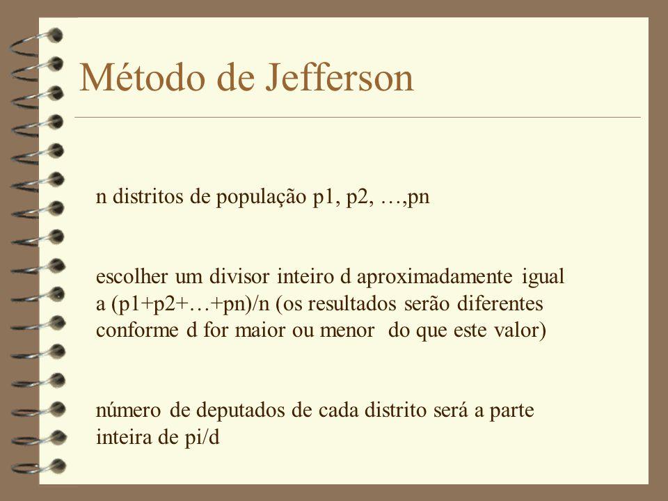 Método de Jefferson n distritos de população p1, p2, …,pn escolher um divisor inteiro d aproximadamente igual a (p1+p2+…+pn)/n (os resultados serão diferentes conforme d for maior ou menor do que este valor) número de deputados de cada distrito será a parte inteira de pi/d