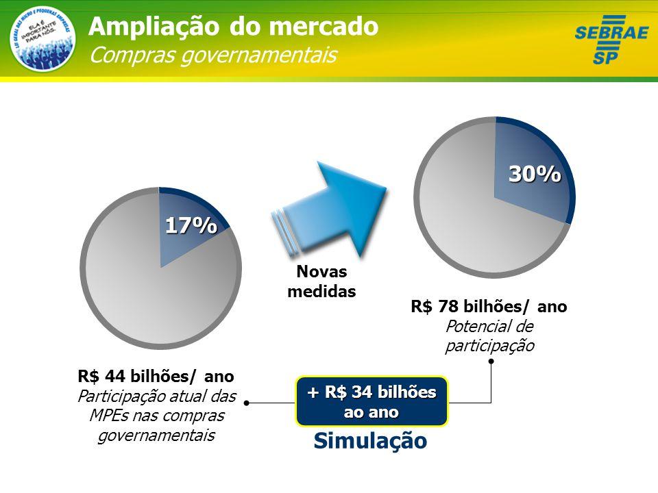 R$ 44 bilhões/ ano Participação atual das MPEs nas compras governamentais R$ 78 bilhões/ ano Potencial de participação Novas medidas + R$ 34 bilhões ao ano Simulação Ampliação do mercado Compras governamentais17% 30%