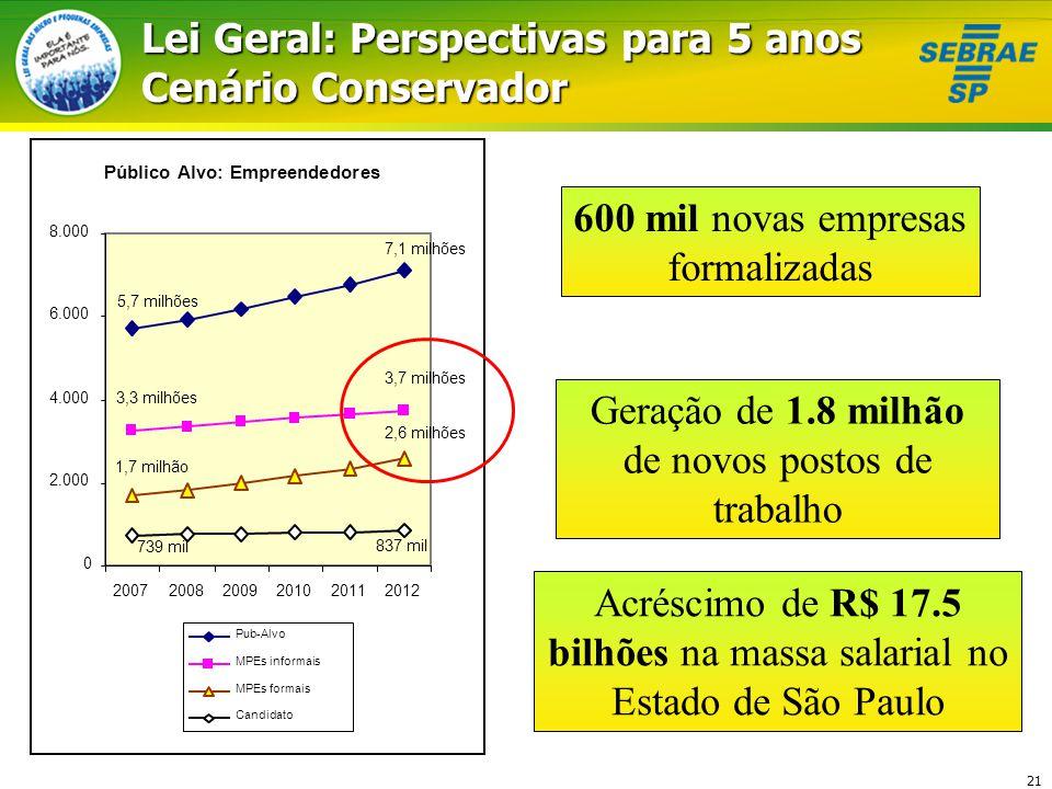 21 Público Alvo: Empreendedores 7,1 milhões 5,7 milhões 3,7 milhões 3,3 milhões 2,6 milhões 1,7 milhão 837 mil 739 mil 0 2.000 4.000 6.000 8.000 200720082009201020112012 Lei Geral: Perspectivas para 5 anos Cenário Conservador Pub-Alvo MPEs informais MPEs formais Candidato 600 mil novas empresas formalizadas Acréscimo de R$ 17.5 bilhões na massa salarial no Estado de São Paulo Geração de 1.8 milhão de novos postos de trabalho