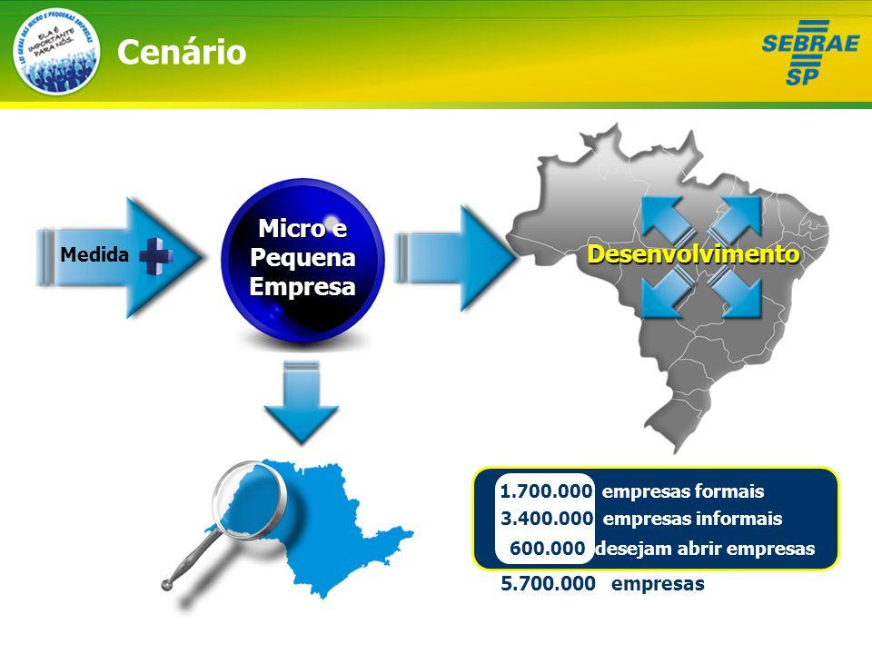 Cenário 1.700.000 empresas formais 3.400.000 empresas informais 600.000 desejam abrir empresas 5.700.000 empresas Micro e Pequena Empresa Medida Desenvolvimento