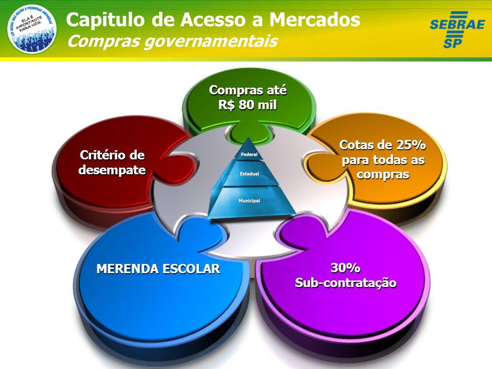 Capitulo de Acesso a Mercados Compras governamentais Compras até R$ 80 mil Cotas de 25% para todas as compras 30% Sub-contratação Critério de desempate MERENDA ESCOLAR