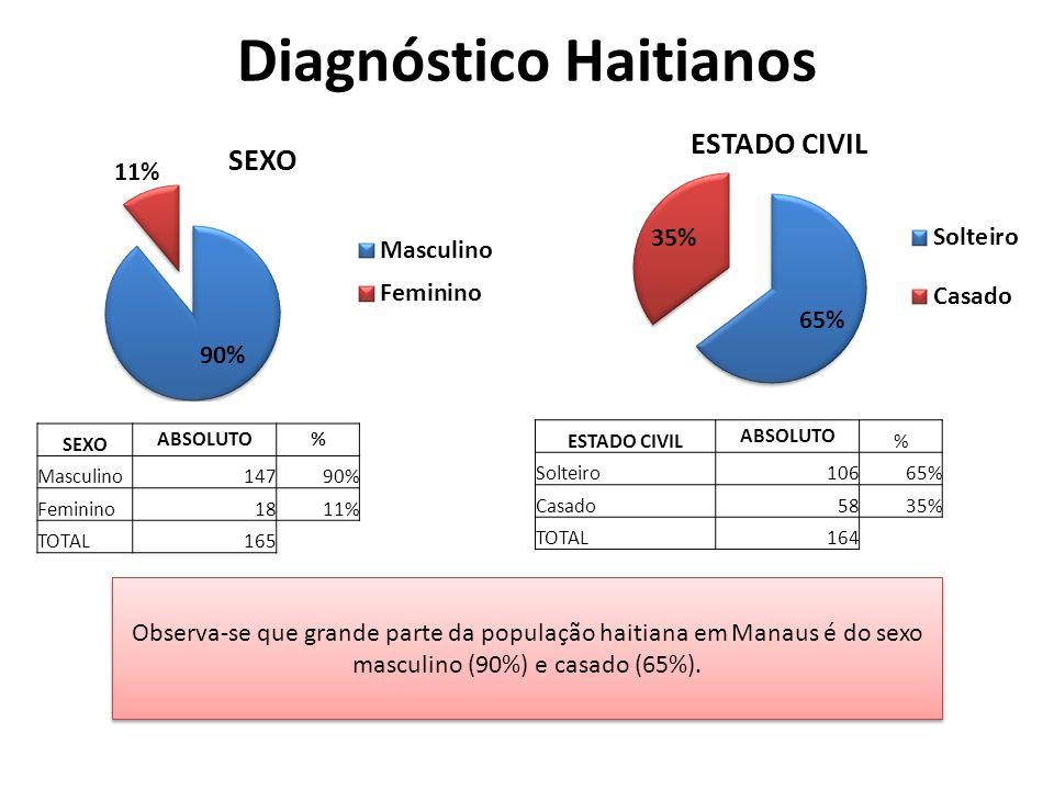 Diagnóstico Haitianos Observa-se que grande parte da população haitiana em Manaus é do sexo masculino (90%) e casado (65%).