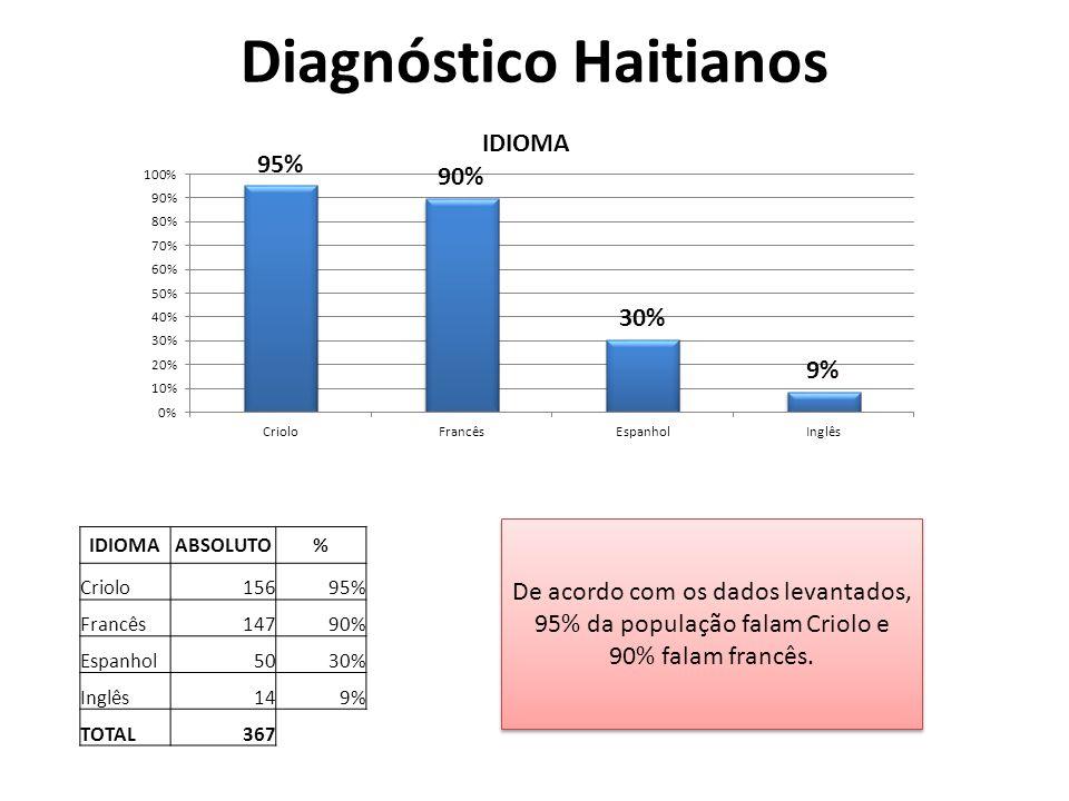 Diagnóstico Haitianos De acordo com os dados levantados, 95% da população falam Criolo e 90% falam francês.