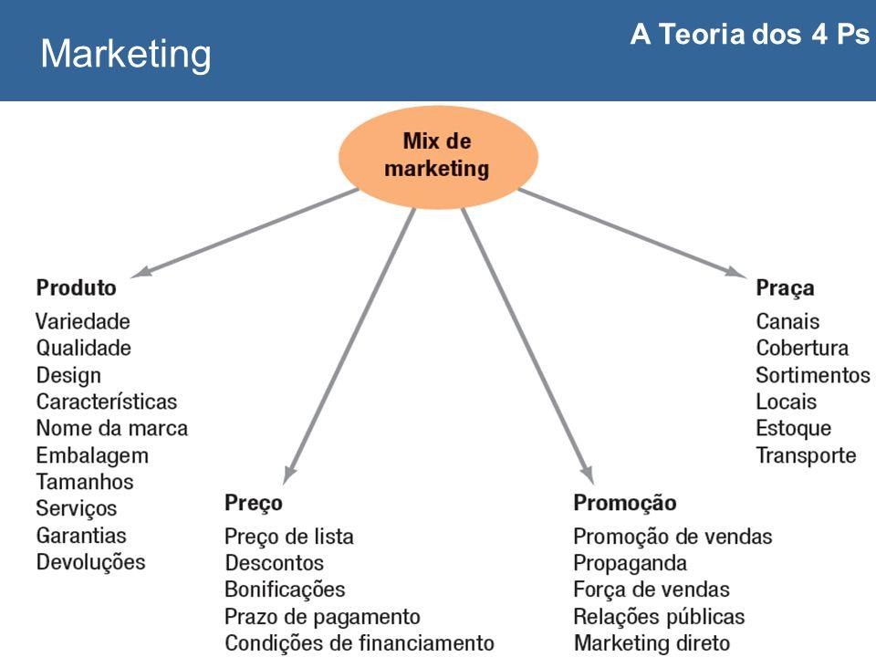 Carlos Freire 2014 Marketing A Teoria dos 4 Ps