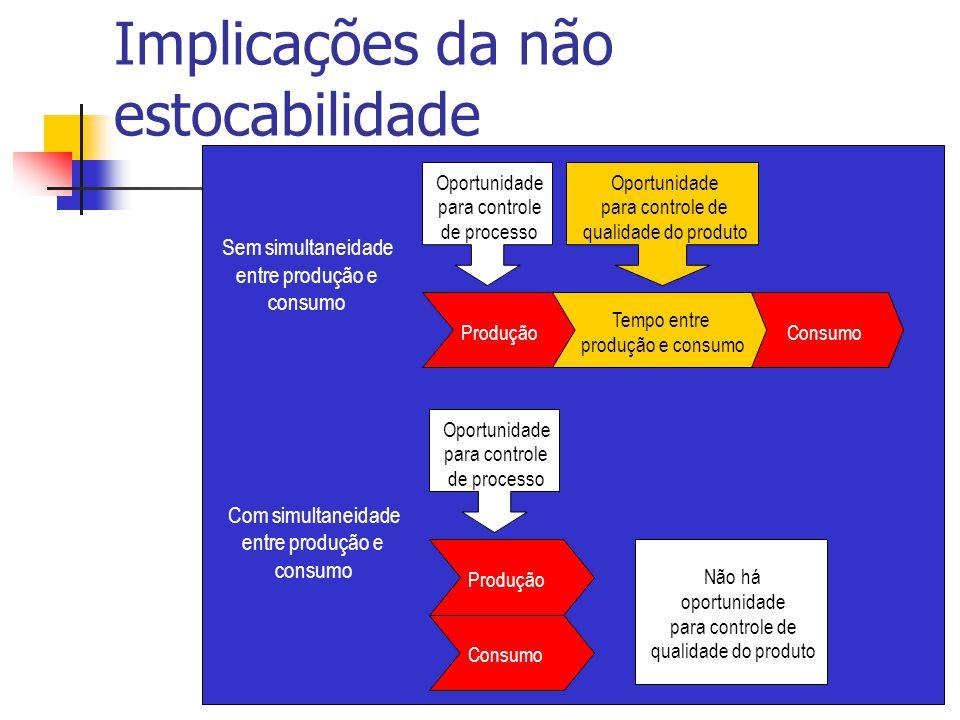 Produção Tempo entre produção e consumo Consumo Produção Consumo Oportunidade para controle de processo Oportunidade para controle de qualidade do pro