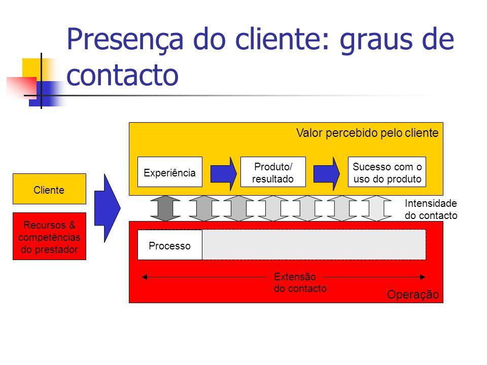 Cliente Recursos & competências do prestador Valor percebido pelo cliente Experiência Produto/ resultado Sucesso com o uso do produto Processo Operaçã