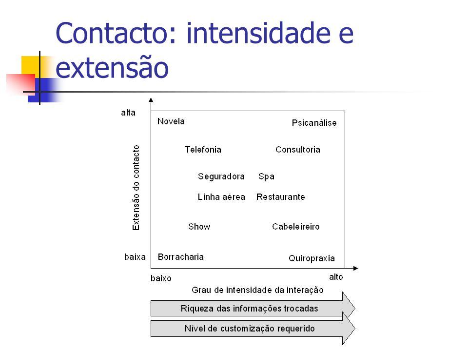 Contacto: intensidade e extensão