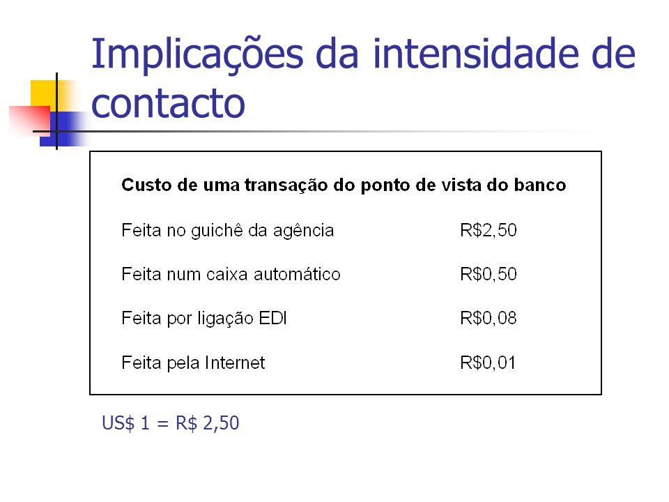 US$ 1 = R$ 2,50 Implicações da intensidade de contacto