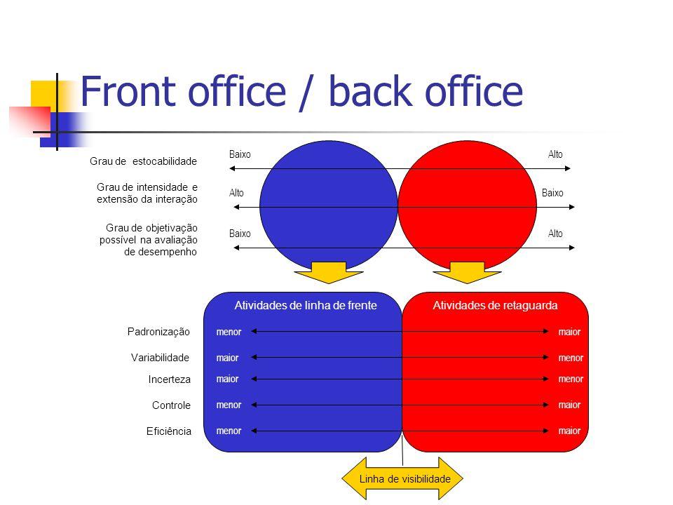 Grau deestocabilidade Grau de intensidade e extensão da interação Grau de objetivação possível na avaliação de desempenho Alto Baixo Atividades de lin