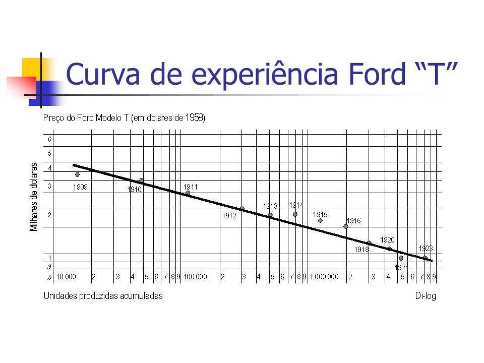 """Curva de experiência Ford """"T"""""""
