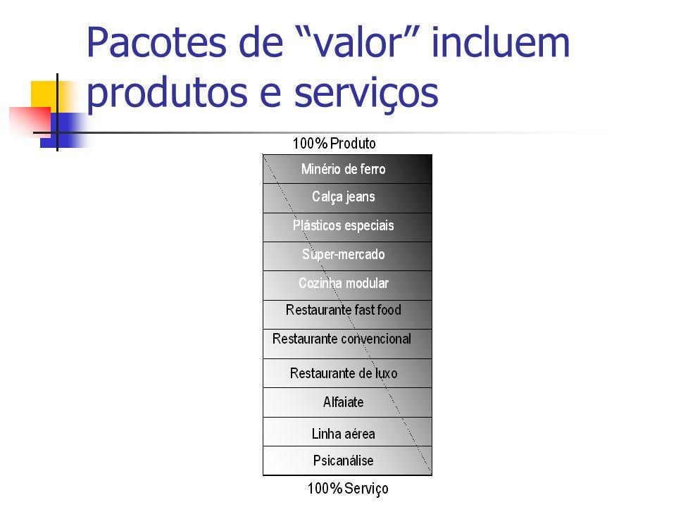 """Pacotes de """"valor"""" incluem produtos e serviços"""