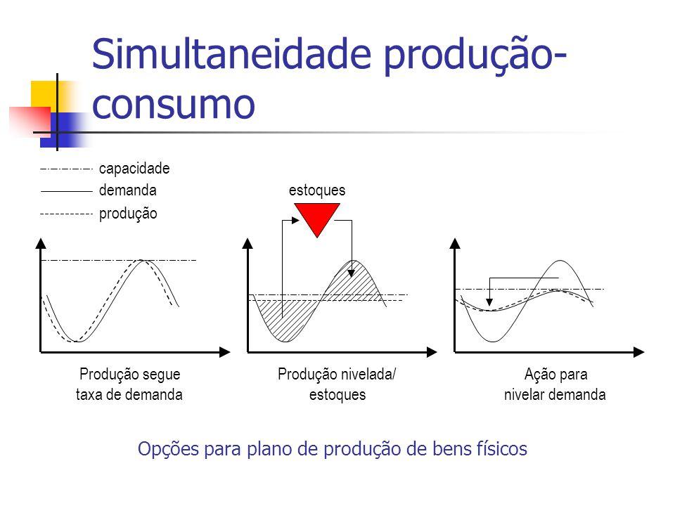 Produção nivelada/ estoques Produção segue taxa de demanda Ação para nivelar demanda estoques produção demanda capacidade Simultaneidade produção- con