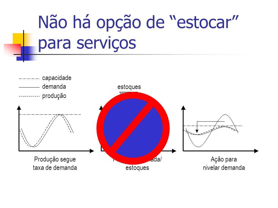"""Produção nivelada/ estoques Produção segue taxa de demanda Ação para nivelar demanda estoques produção demanda capacidade Não há opção de """"estocar"""" pa"""