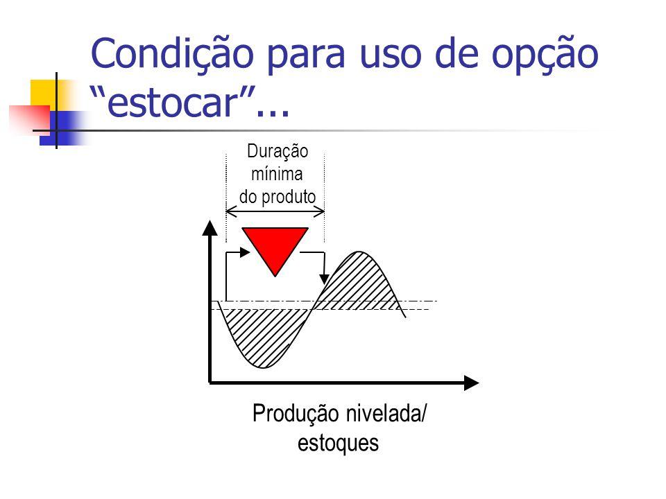 """Produção nivelada/ estoques Duração mínima do produto Condição para uso de opção """"estocar""""..."""