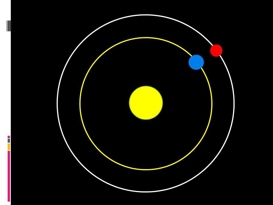 Nicolau Copérnico  Perto do Sol, em ordem, estão Mercúrio, Vênus, Terra, Lua, Marte, Júpiter, Saturno, e as estrelas fixas.Mercúrio VênusTerraLuaMarteJúpiterSaturno  A Terra tem três movimentos: rotação diária, volta anual, e inclinação anual de seu eixo.