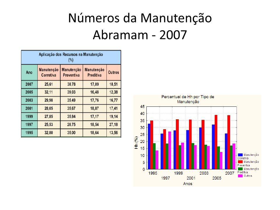 Números da Manutenção Abramam - 2007