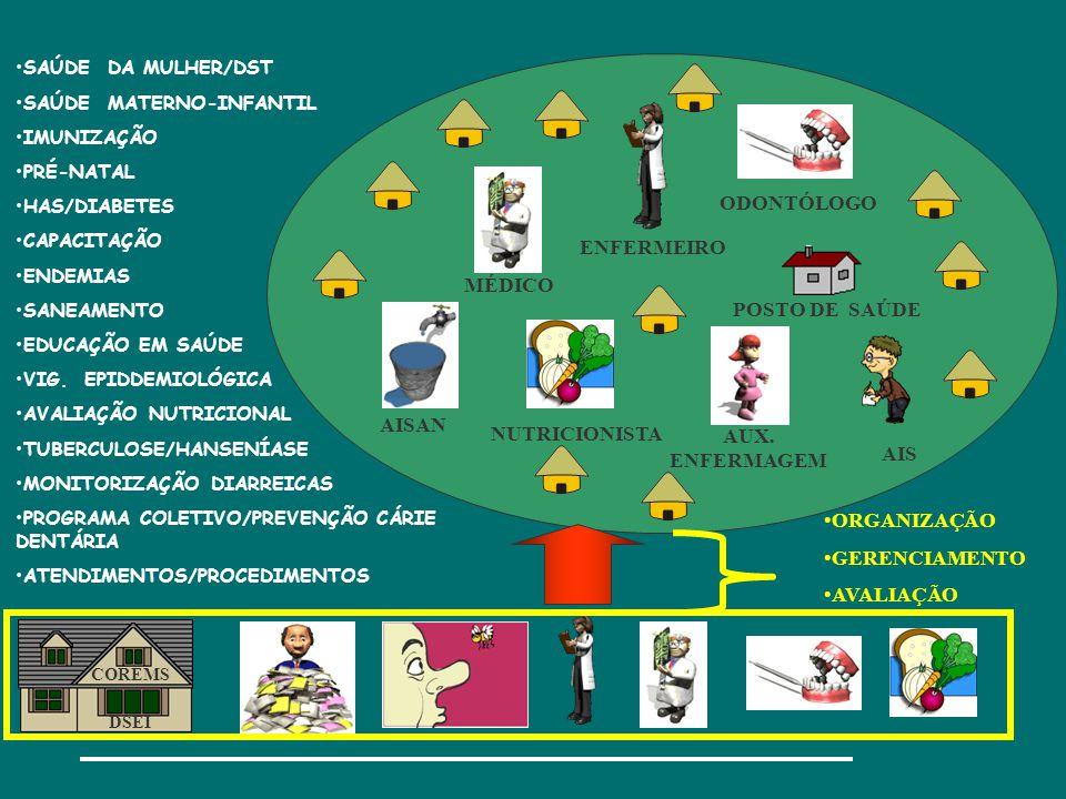 •SAÚDE DA MULHER/DST •SAÚDE MATERNO-INFANTIL •IMUNIZAÇÃO •PRÉ-NATAL •HAS/DIABETES •CAPACITAÇÃO •ENDEMIAS •SANEAMENTO •EDUCAÇÃO EM SAÚDE •VIG.