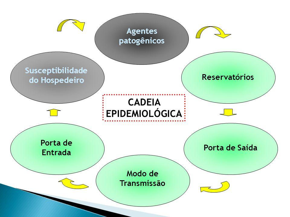 CADEIA EPIDEMIOLÓGICA Agentes patogênicos Reservatórios Porta de Saída Modo de Transmissão Porta de Entrada Susceptibilidade do Hospedeiro