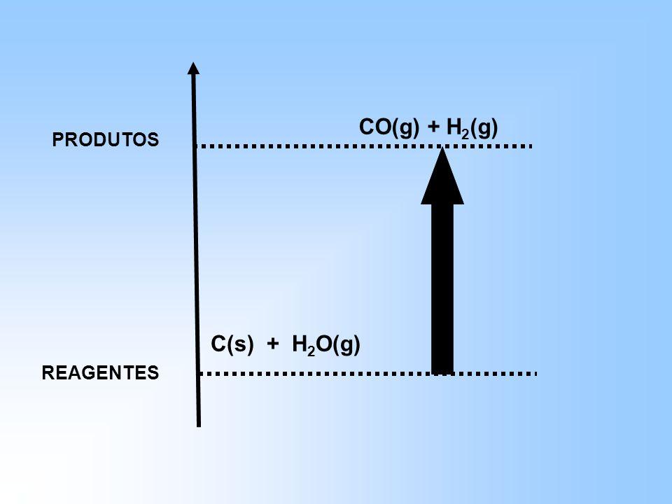 REAGENTES PRODUTOS C(s) + H 2 O(g) CO(g) + H 2 (g)