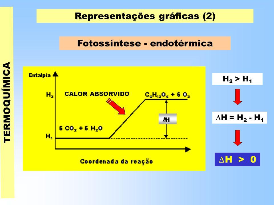 TERMOQUÍMICA Representações gráficas (2) Fotossíntese - endotérmica H 2 > H 1  H = H 2 - H 1  H > 0 CALOR ABSORVIDO