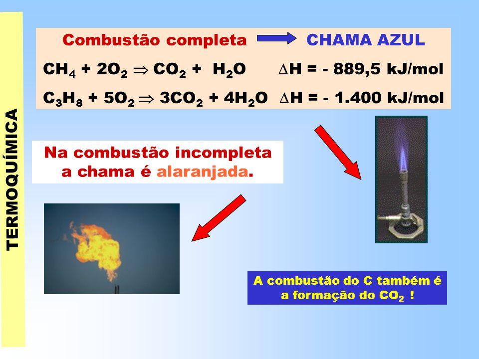 TERMOQUÍMICA Combustão completa CHAMA AZUL CH 4 + 2O 2  CO 2 + H 2 O  H = - 889,5 kJ/mol C 3 H 8 + 5O 2  3CO 2 + 4H 2 O  H = - 1.400 kJ/mol Na combustão incompleta a chama é alaranjada.