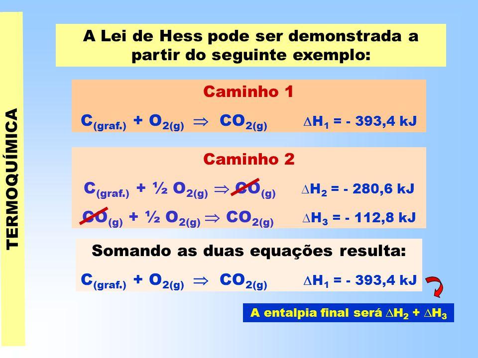 TERMOQUÍMICA A Lei de Hess pode ser demonstrada a partir do seguinte exemplo: Caminho 2 C (graf.) + ½ O 2(g)  CO (g)  H 2 = - 280,6 kJ CO (g) + ½ O 2(g)  CO 2(g)  H 3 = - 112,8 kJ A entalpia final será  H 2 +  H 3 Caminho 1 C (graf.) + O 2(g)  CO 2(g)  H 1 = - 393,4 kJ Somando as duas equações resulta: C (graf.) + O 2(g)  CO 2(g)  H 1 = - 393,4 kJ