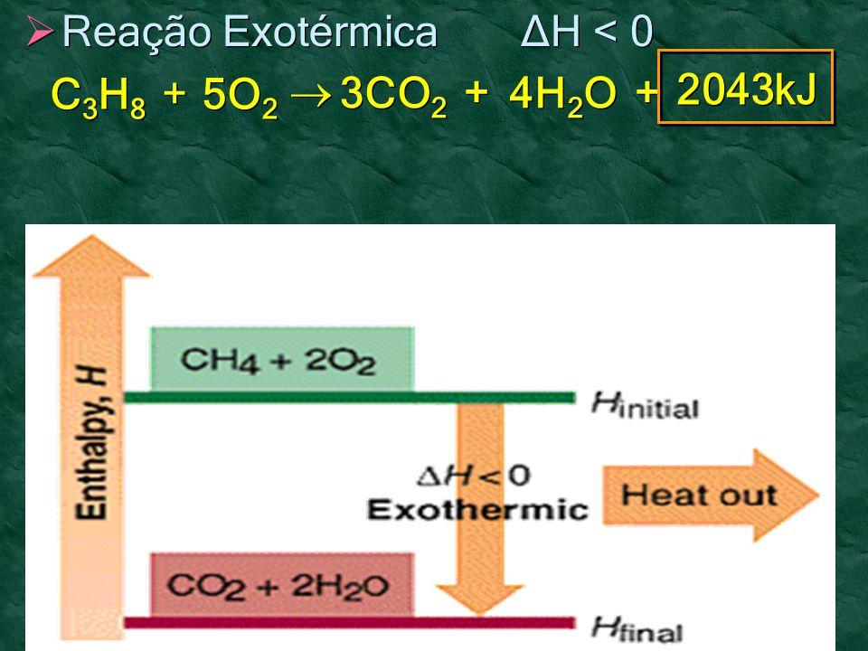 C3H8C3H8 C3H8C3H8 + + 5O 2 2043kJ   3CO 2 4H 2 O + + + +  Reação Exotérmica ΔH < 0