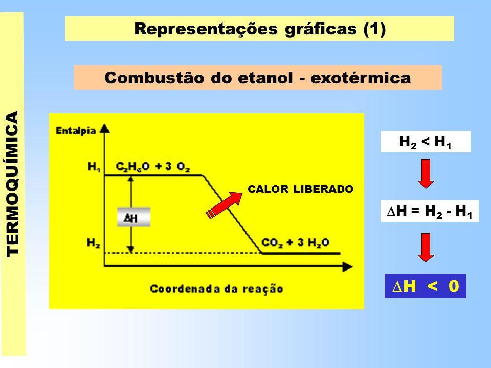TERMOQUÍMICA Representações gráficas (1) Combustão do etanol - exotérmica H 2 < H 1  H = H 2 - H 1  H < 0 CALOR LIBERADO