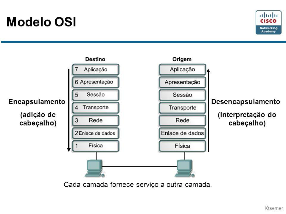 Kraemer Encapsulamento (adição de cabeçalho) Desencapsulamento (interpretação do cabeçalho) Cada camada fornece serviço a outra camada. Modelo OSI