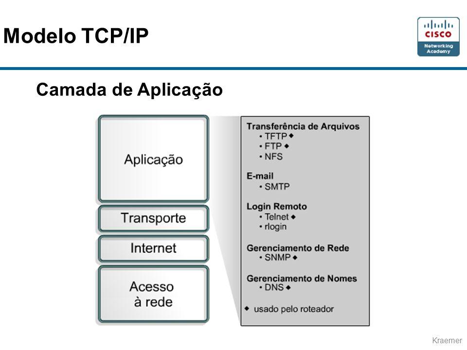 Kraemer Camada de Aplicação Modelo TCP/IP