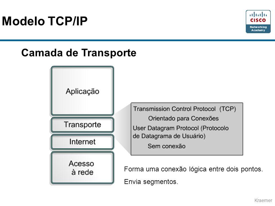 Kraemer Camada de Transporte Forma uma conexão lógica entre dois pontos. Envia segmentos. Modelo TCP/IP