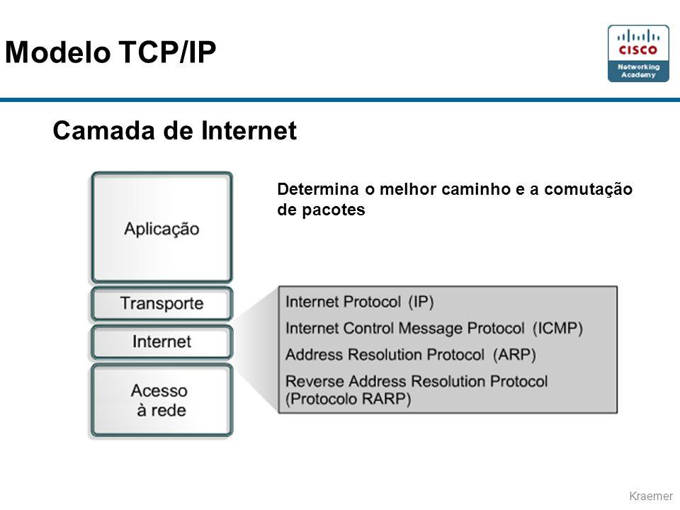 Kraemer Camada de Internet Determina o melhor caminho e a comutação de pacotes Modelo TCP/IP