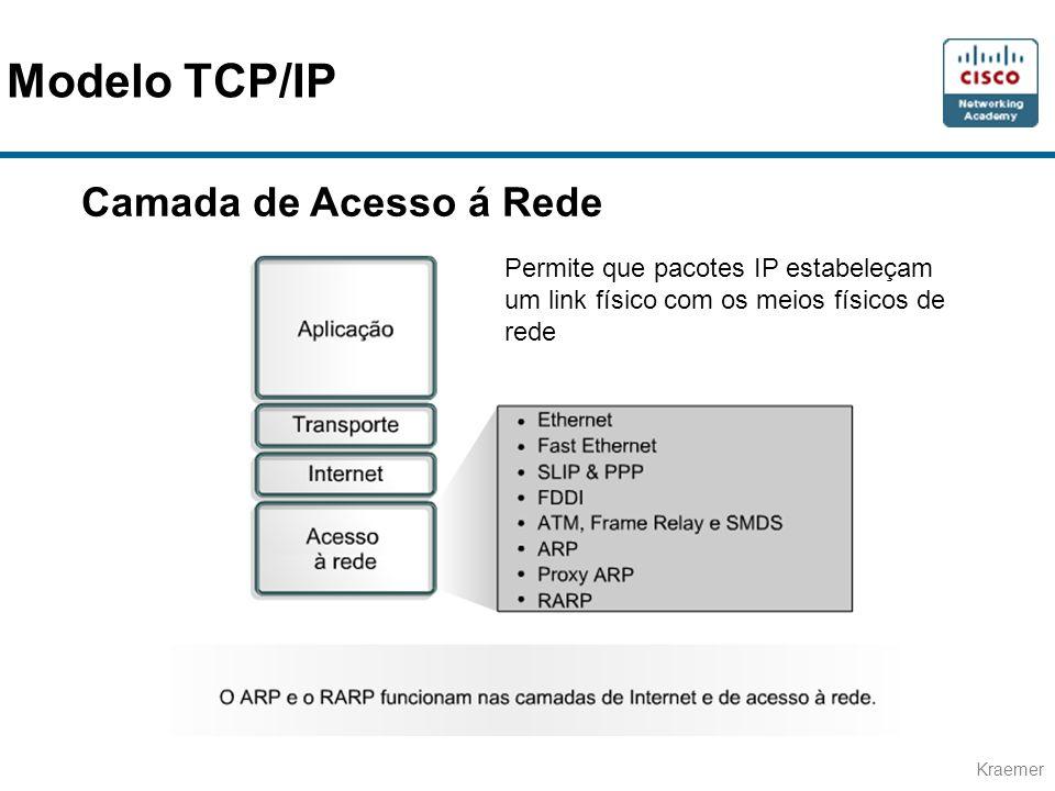 Kraemer Camada de Acesso á Rede Permite que pacotes IP estabeleçam um link físico com os meios físicos de rede Modelo TCP/IP