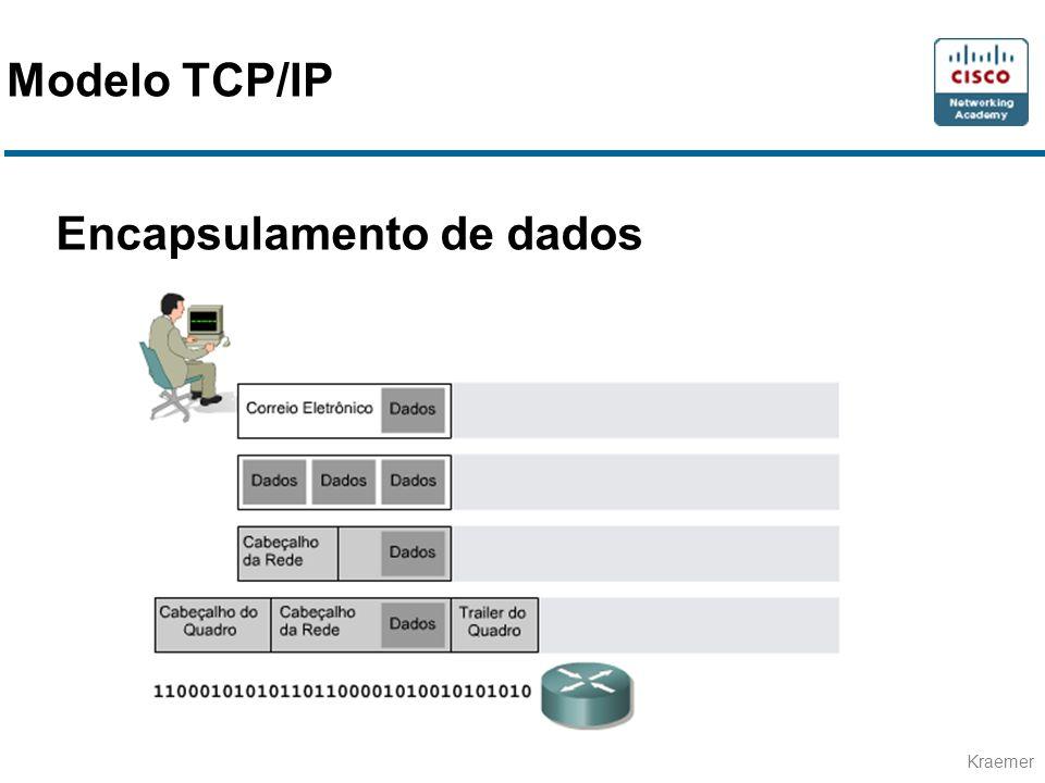 Kraemer Encapsulamento de dados Modelo TCP/IP