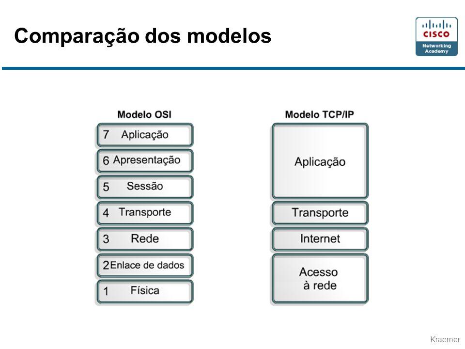 Kraemer Comparação dos modelos