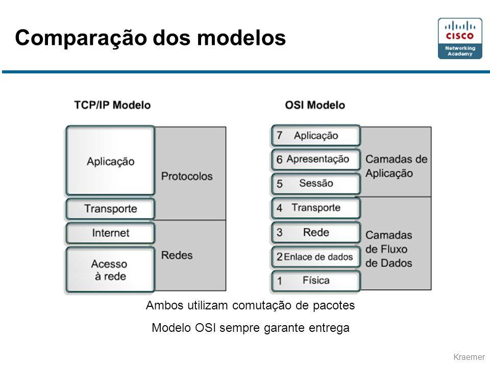 Kraemer Ambos utilizam comutação de pacotes Modelo OSI sempre garante entrega Comparação dos modelos