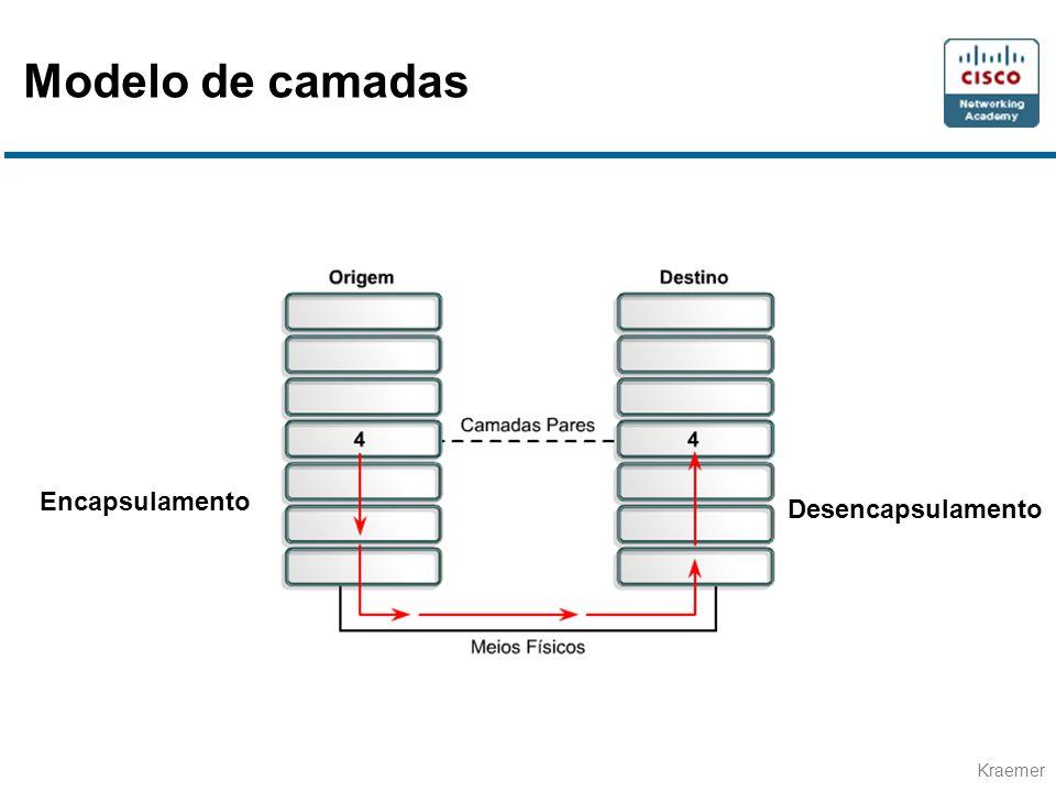 Kraemer • Sistema de Interconexão Aberto • Desenvolvido pela ISO • Resultado de pesquisa sobre a DECnet, SNA e TCP/IP • Conjunto de regras aplicáveis em todas as redes Modelo OSI
