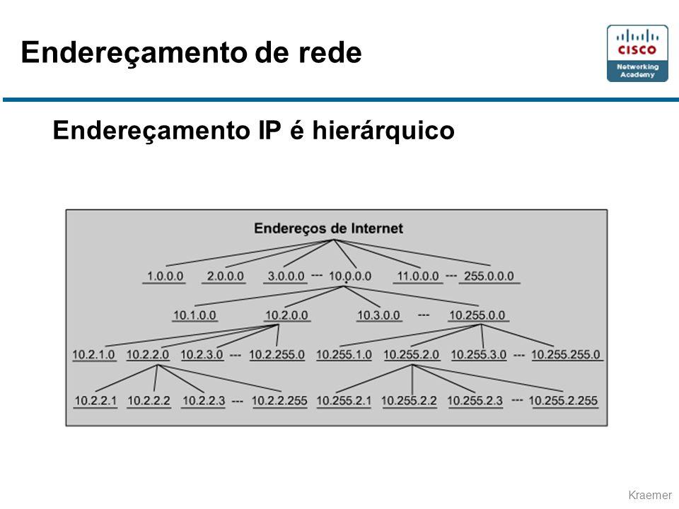 Kraemer Endereçamento IP é hierárquico Endereçamento de rede